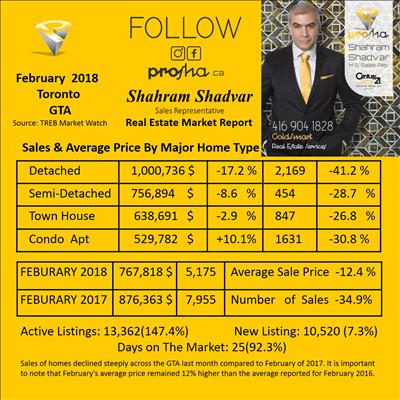 February 2018 GTA Real Estate Market Report