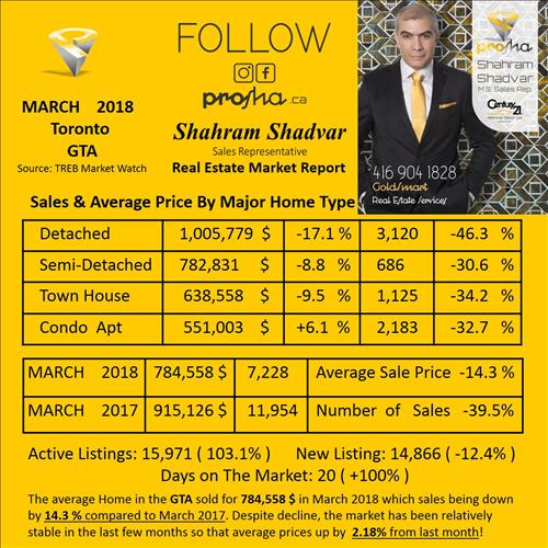 MARCH 2018 GTA Real Estate Market Report