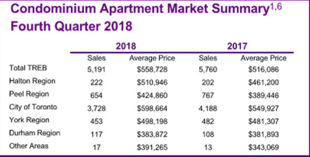 GTA Condo Market Report Q4 2018
