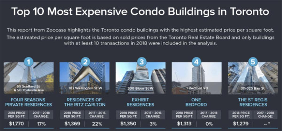 These were Toronto s most expensive condo buildings in 2018
