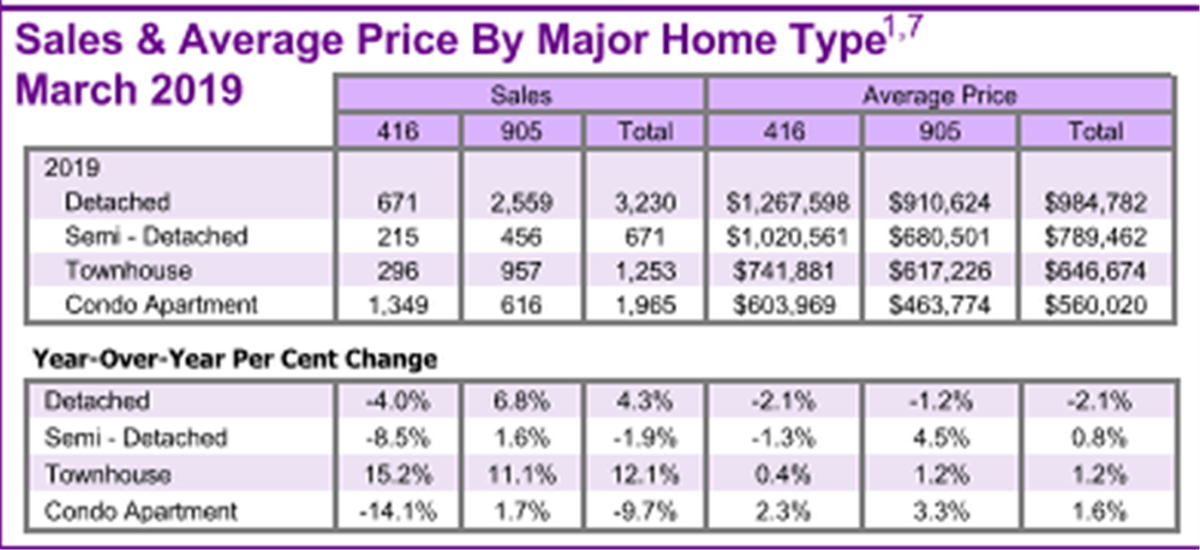 GTA Real Estate Market Report March 2019