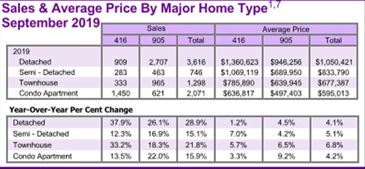 GTA Real Estate Market Report September 2019