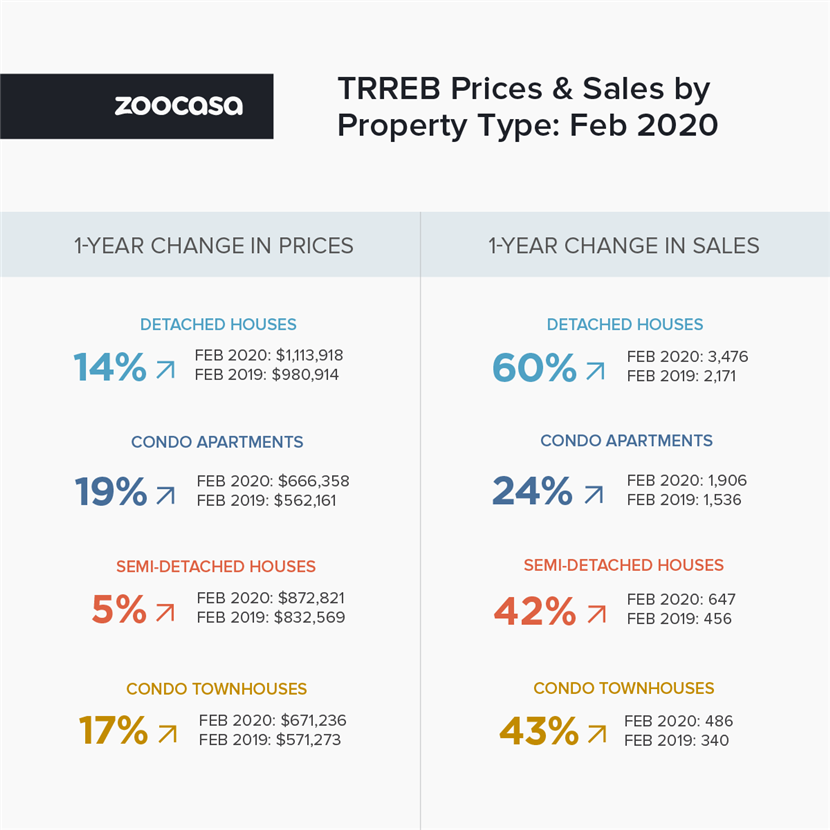 February Sales Stats by Property Type from Toronto Regional Real Estate Board