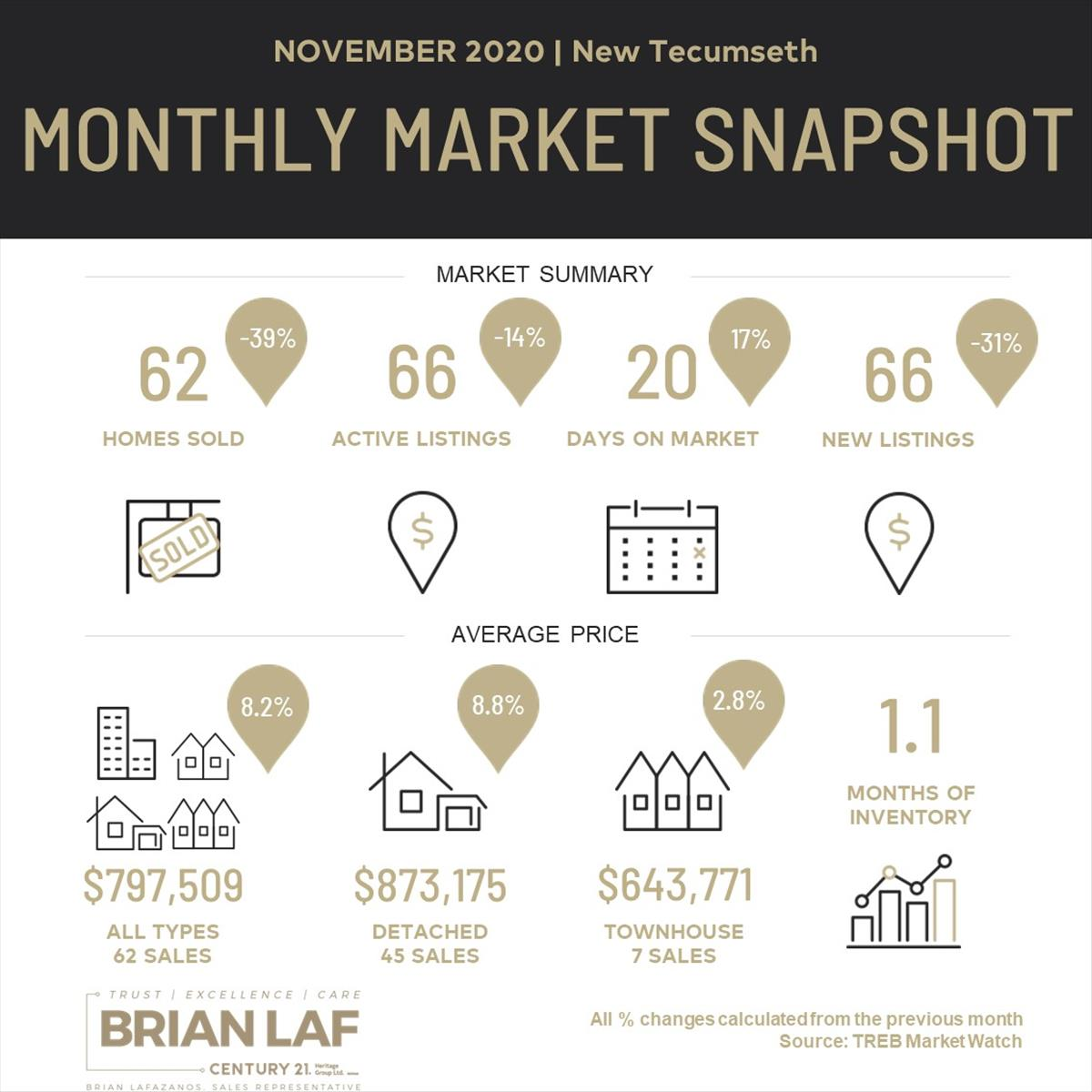 New Tecumseth Monthly Market Update - November, 2020