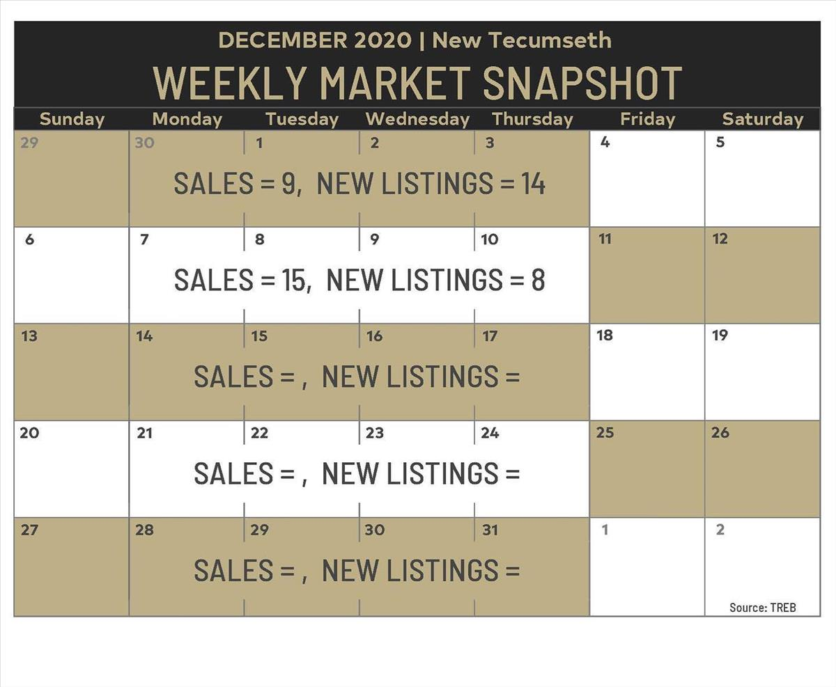 Weekly Market Snapshot: Dec 4- Dec 10, 2020
