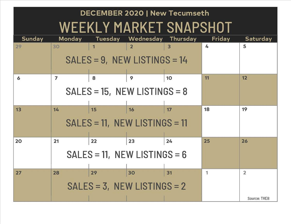 Weekly Market Snapshot: Dec 11- Dec 31, 2020